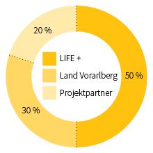 Infografik EL Finanzierung
