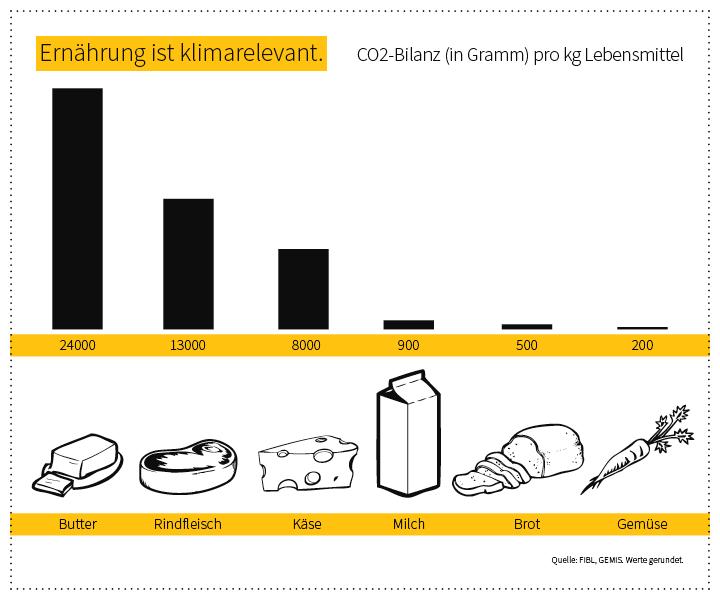 Infografik Klimabilanz von Lebensmitteln