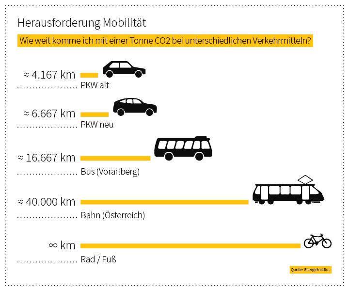 Infografik Herausforderung Mobilität