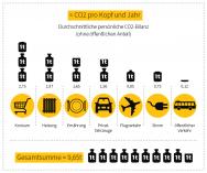 Infografik CO2 Bilanz